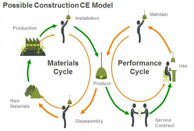 sustainability in material production